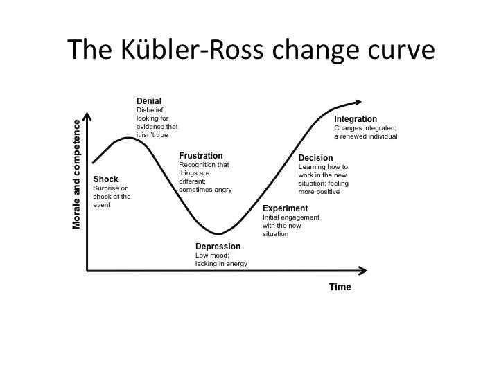 kubler ross change graph